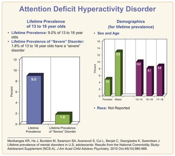 Deficit hyperactivity attention adult