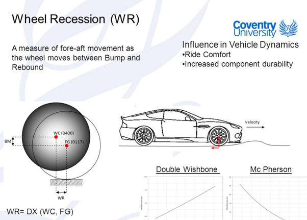 What Is Recessional Wheel Travel In A Suspension System Quora