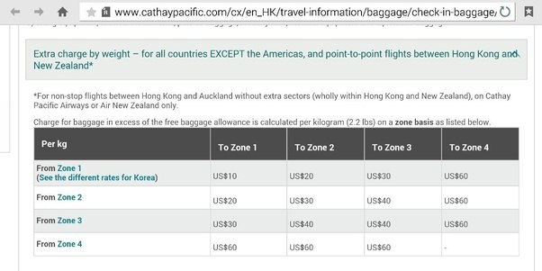 2017 Aer Lingus Baggage Allowance For Carry On & Hold