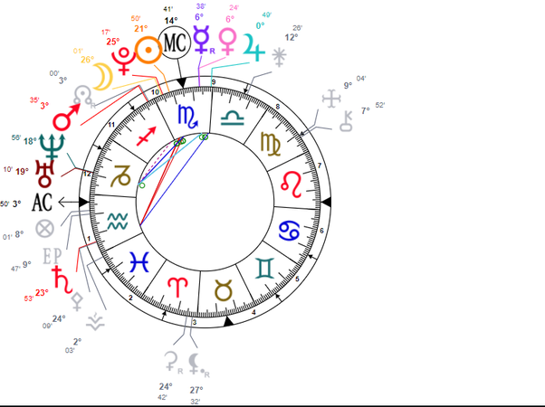 What does it mean when Pluto Mars sun moon and northnode all