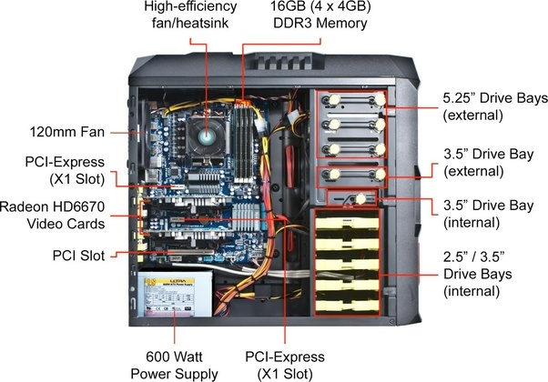 What Are The Different Internal Parts Of A Cpu And Their Functions