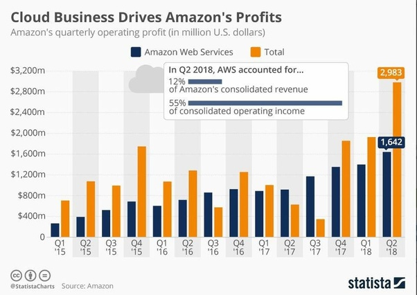 How much does AWS certified gets in India? - Quora