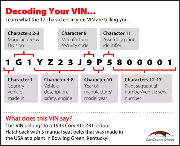 What is a Vehicle Identification Number VIN