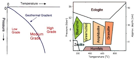 What are the selected rock types typical of various metamorphic between metamorphic facies with respect to their formation temperature and pressure is shown on the left and corresponding rock types on the right ccuart Choice Image