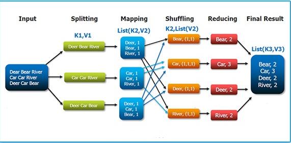 Introduction to distributed cache in hadoop techvidvan.