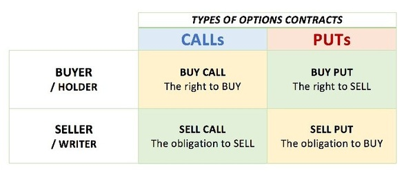 How a stock trader can trade call or put options