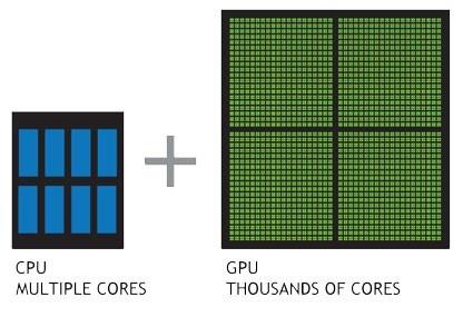 Which type of 3D rendering is faster, GPU or CPU rendering