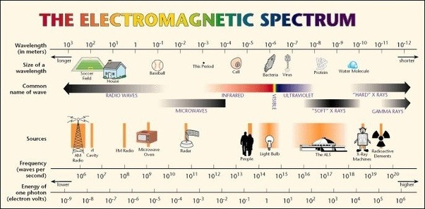 The Import Point Is That Spectrum Of Electromagnetic Radiation Much Broader Then Merely Visible Light