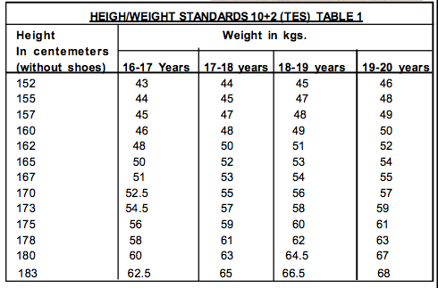 What Should Be Your Height And Weight If You Want To Join Indian