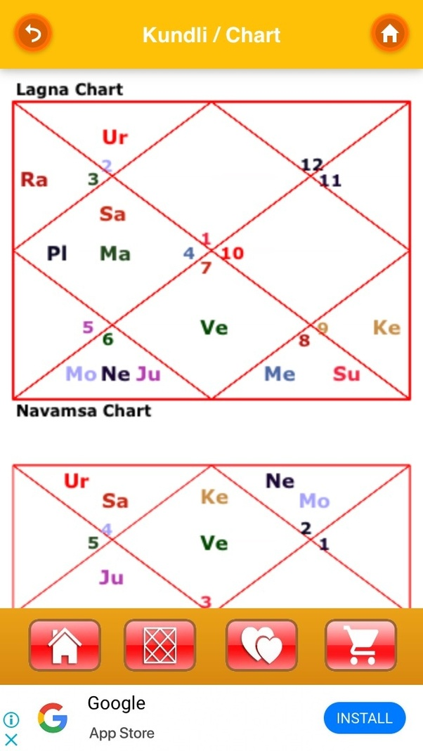 nandi yoga in horoscope