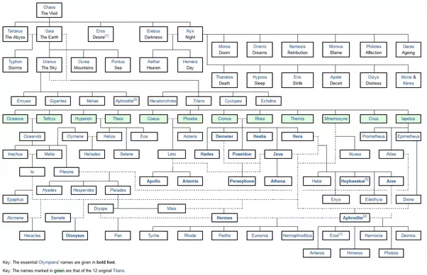 Is There Any Complete Family Tree Of All Of The Greek Gods Quora