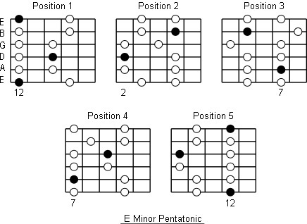 Which is the best online source to learn lead over chords in blues ...