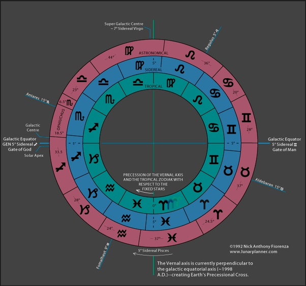 If Due To Precession Western Astrology Is Not Accurate Will The Synastry Of A Couple Also Not Be Accurate Quora