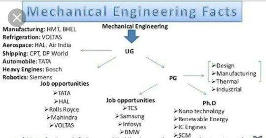 What are the career opportunities in designing in mechanical ...