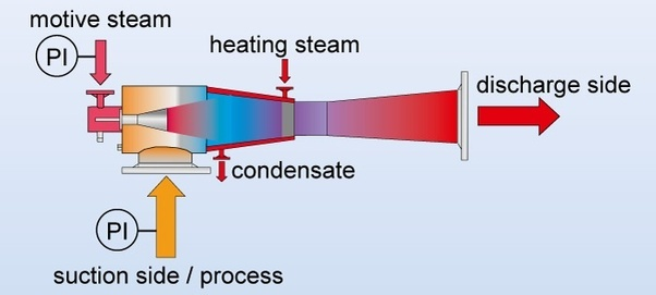 What is the working principle of steam ejector? - Quora