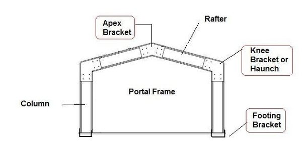 What is the basic difference between portal frames structure and ...