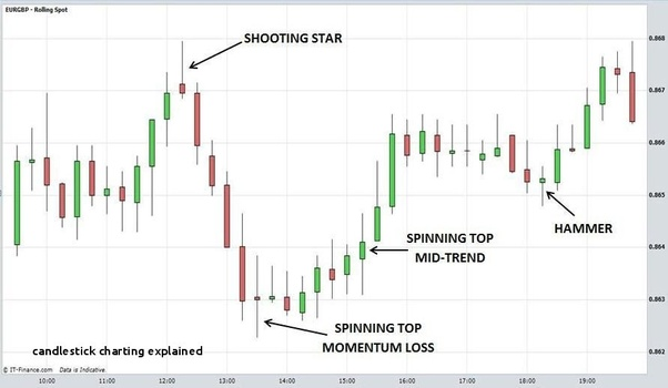What Is The Best Time Frame To Trade On Forex Quora -