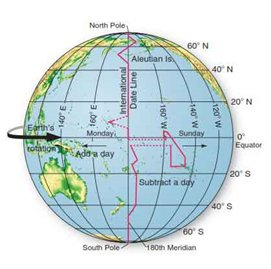 Why Is The Idl Not A Straight Line Like The 180 Celcius Meridian Quora