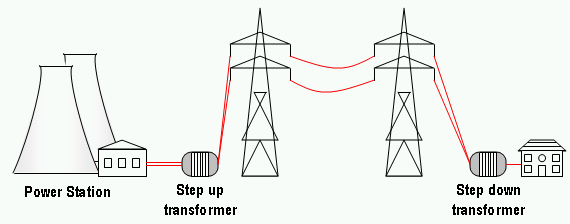 what are the uses of transformers