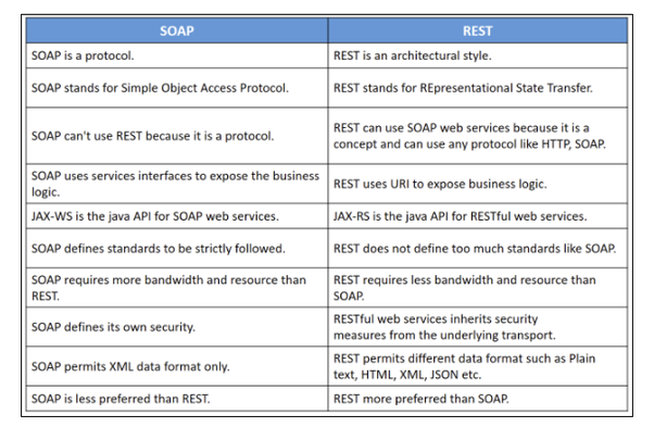 What are the advantages of SOAP Based web service over REST
