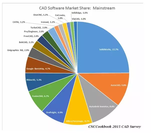 Which Is Best Software Between Creo Or Solidworks?