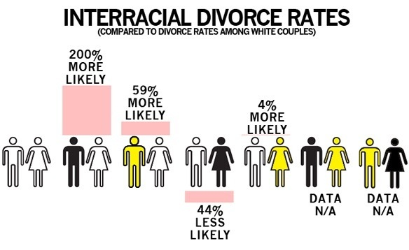 Interracial dating rates