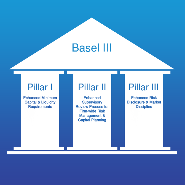 Financial Liquidity: What Is Basel III?