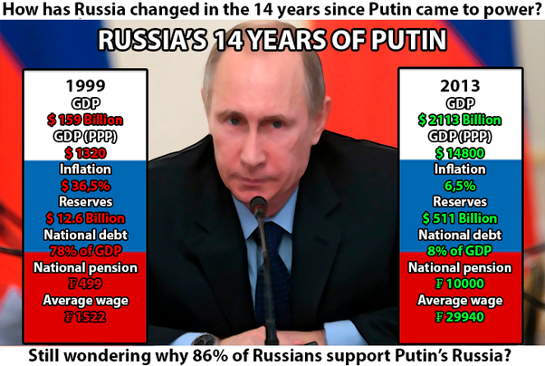 What Are The Major Achievements By Vladimir Putin Quora
