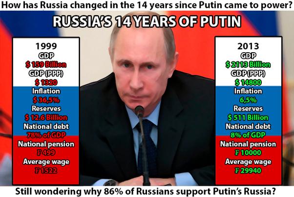 What Are The Major Achievements By Vladimir Putin Quora