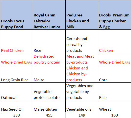 Dog Food Comparison Ingredients