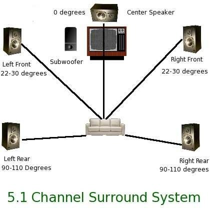 How do I hook up my computer to my surround sound system