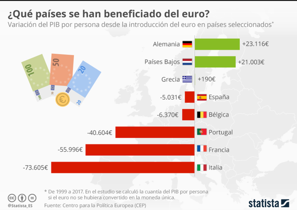 Did Southern European economies like Italy and Spain make a mistake