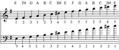 notice that f is sharp as shown in the key signature as well as d which is not in the key signature because it is an accidental - Nightmare Before Christmas Song