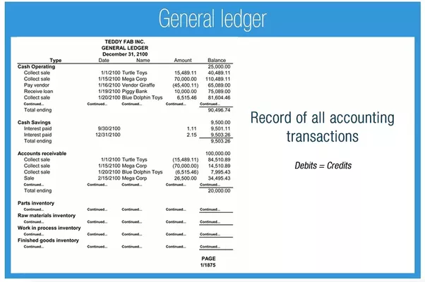 The Trial Balance Summarizes All General Ledger Accounts In A Consolidated  Format  General Ledger Format