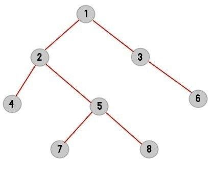 How to implement Depth First Traversal of a graph using