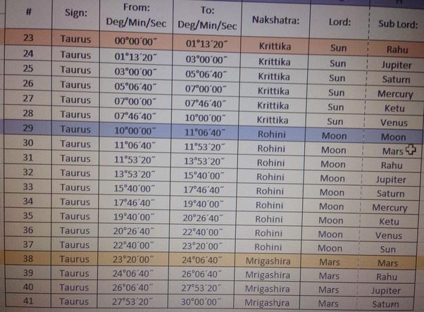 Bagaimana Karakter Orang Dengan Zodiak Pisces Sun Taurus Moon Dan Taurus Rising Quora