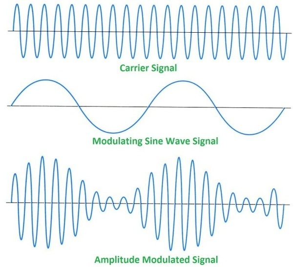 What is the role of a diode in a demodulation circuit quora in the case of demodulating an am signal the diode removes the positive or negative half of the modulated signal the remaining carrier frequency can now publicscrutiny Gallery