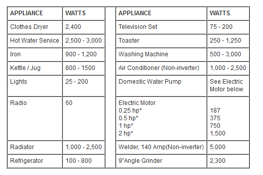 What can a 300kW generator power? - Quora
