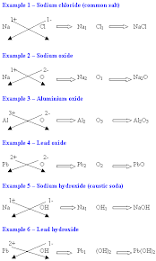 Formulas For These Ionic Compounds Cop Er I Bromide Cubr Copper Ii