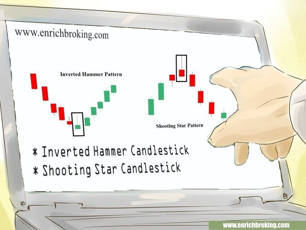 How to do a technical analysis using a candlestick chart for