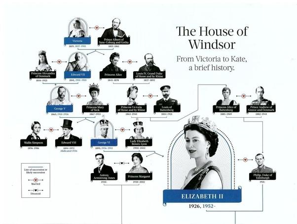How is queen Elizabeth I related to queen Victoria? - Quora