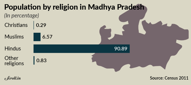 What are the statistics of religious conversion in india