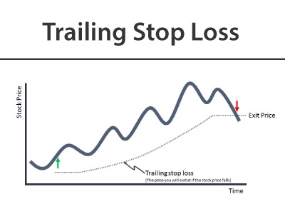 How to set a trailing stop loss in forex trading