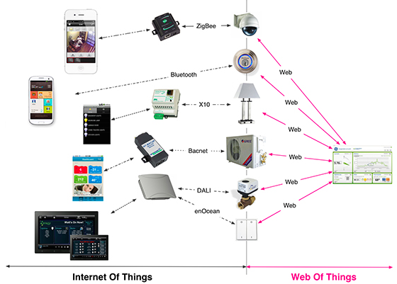 What is the relation between Internet of Things based smart