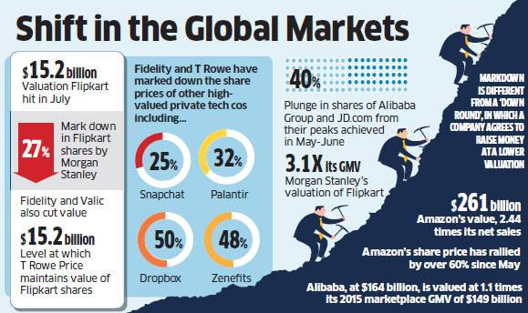 How bad are things for flipkart today early 2016 how are they in addition to the recent morgan stanley institutional fund trusts 27 markdown in its stake in flipkart many other internet based companies are being gumiabroncs Image collections