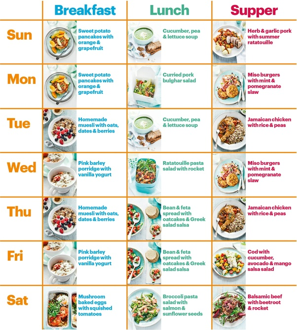 What's a good, easy diet plan? - Quora