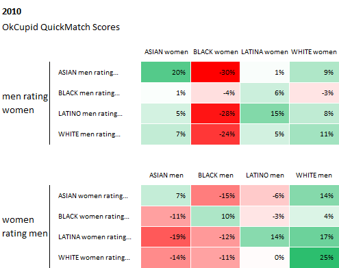 Is It True That Black Guys Are The Least Desired Race For