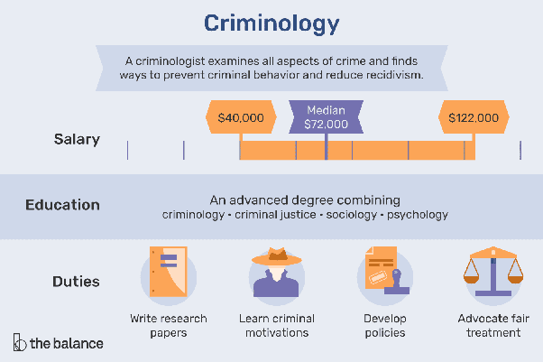What Is The Difference Between A Criminology Course To Other Courses Quora