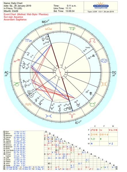 How often do you read your horoscope: daily, weekly, monthly