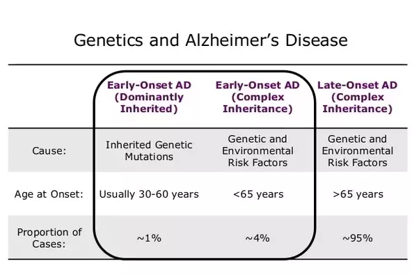 What age is considered 'early-onset' for Alzheimer's ...